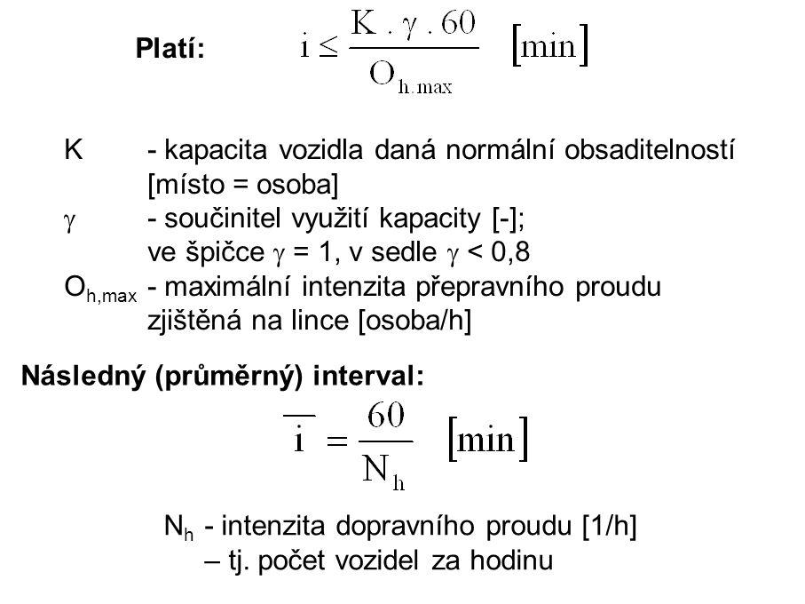 . Platí: K - kapacita vozidla daná normální obsaditelností [místo = osoba]  - součinitel využití kapacity [-]; ve špičce  = 1, v sedle  < 0,8.